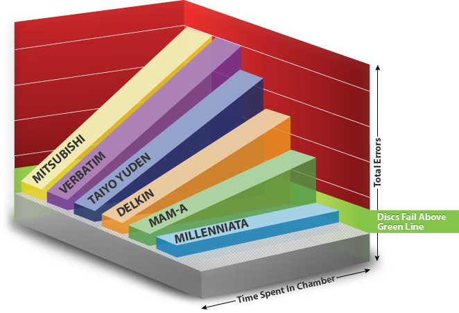 Millenniata M-Disc Chart Comparison